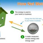 LESCO Net Metering Complete Guide | All Questions Answered