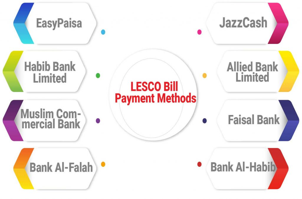 LESCO Online Bill Payment Methods