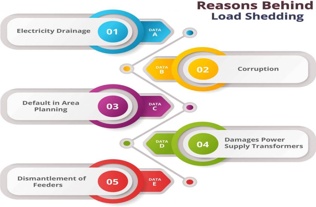 Load Shedding Reasons